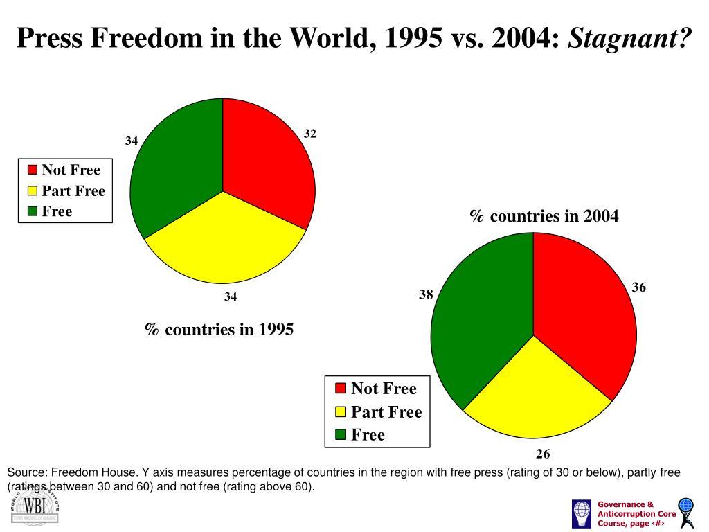Press Freedom in the World, 1995 vs. 2004: