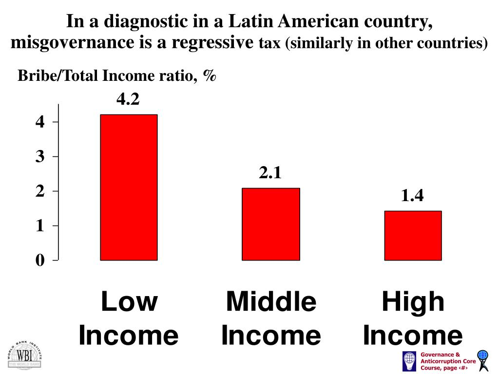 In a diagnostic in a Latin American country, misgovernance is a regressive
