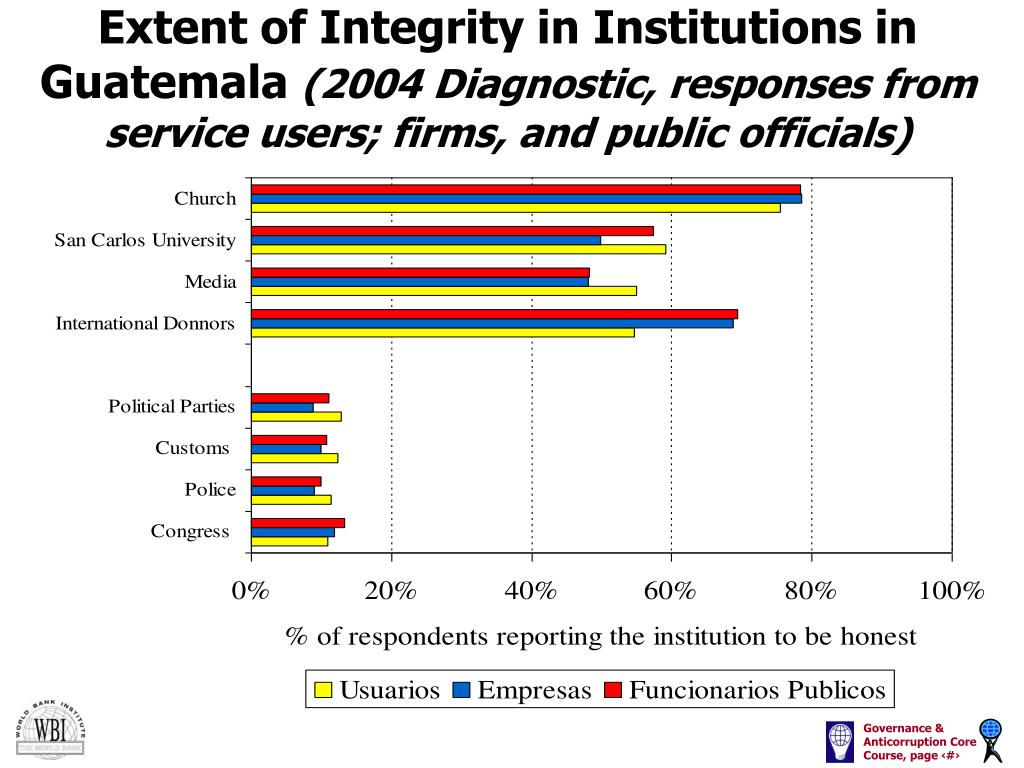 Extent of Integrity in Institutions in Guatemala