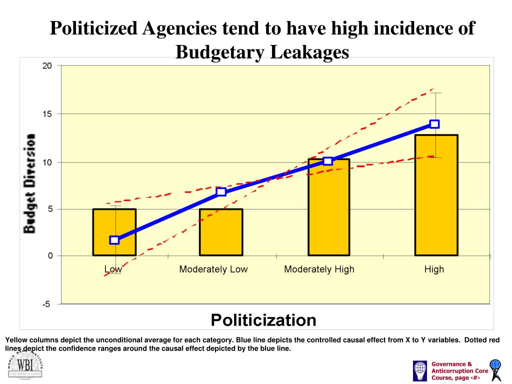 Politicized Agencies tend to have high incidence of Budgetary Leakages