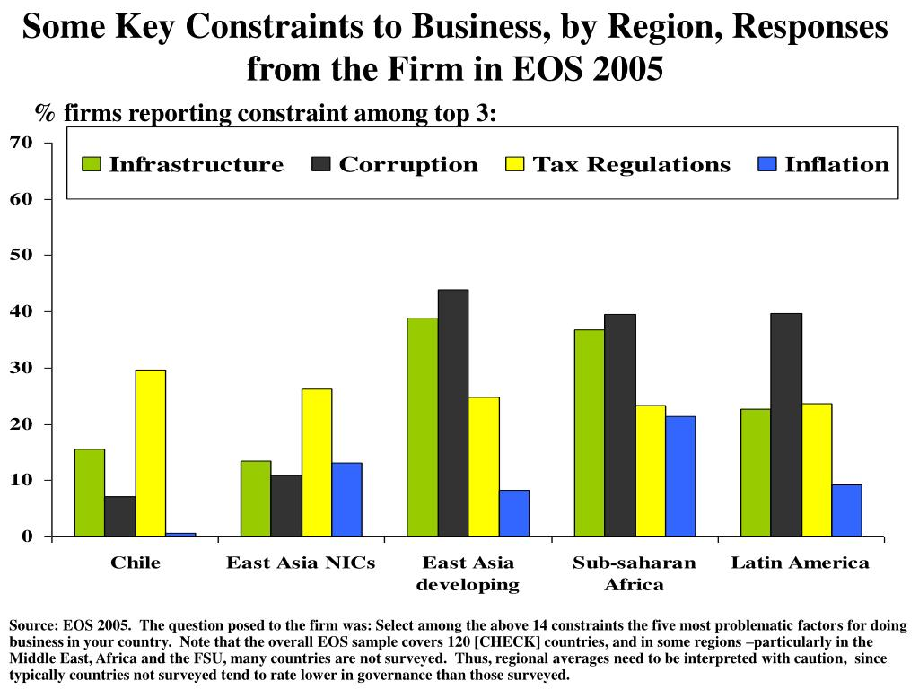 Some Key Constraints to Business, by Region, Responses from the Firm in EOS 2005
