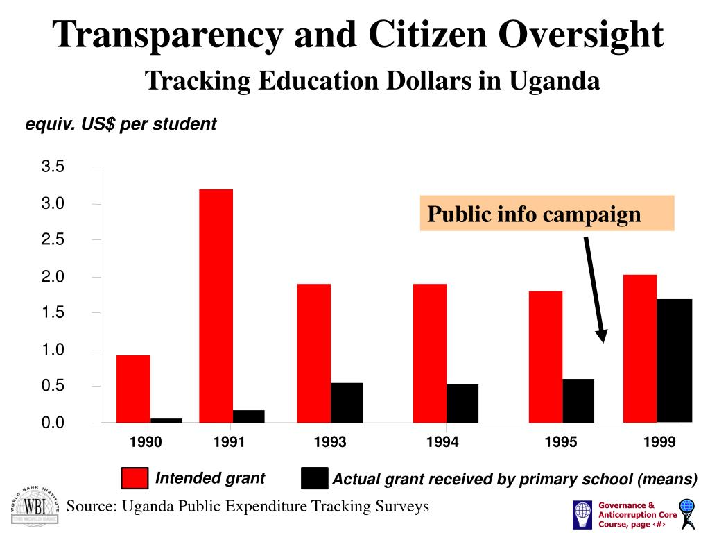 Transparency and Citizen Oversight