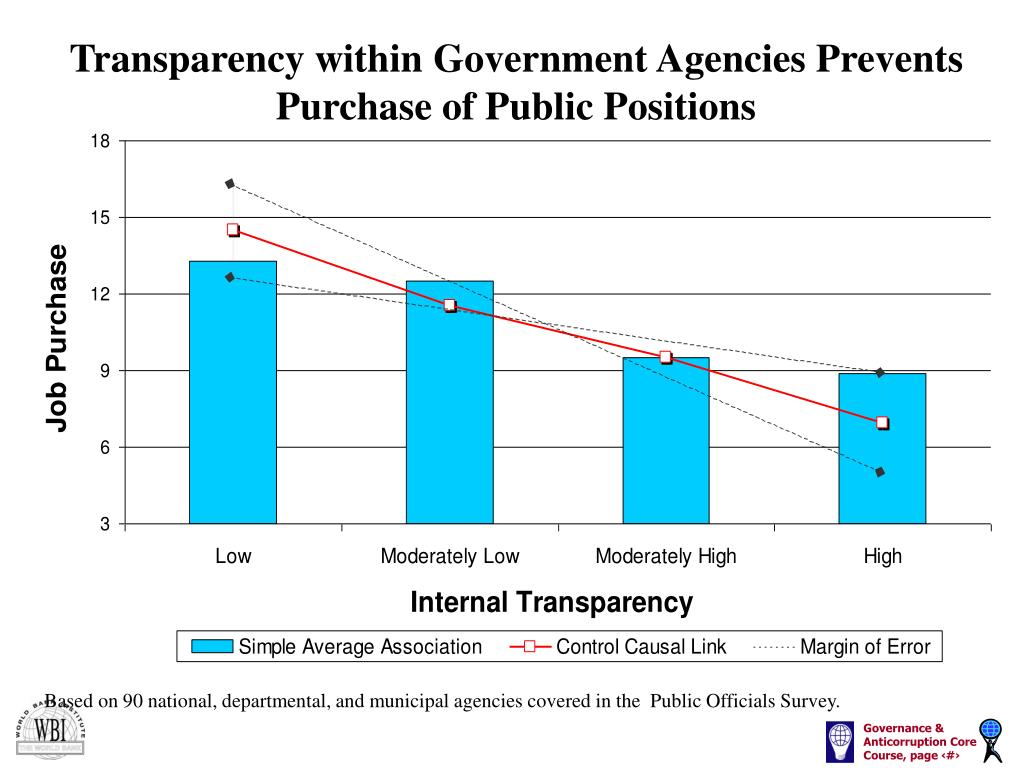 Transparency within Government Agencies Prevents Purchase of Public Positions