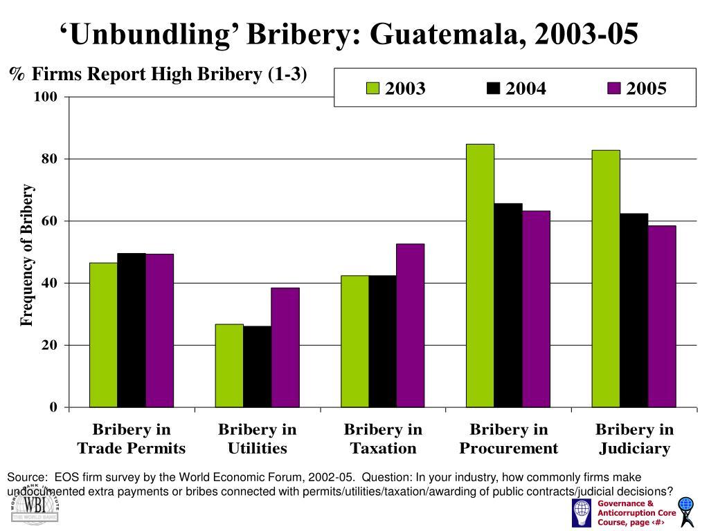 'Unbundling' Bribery: Guatemala, 2003-05