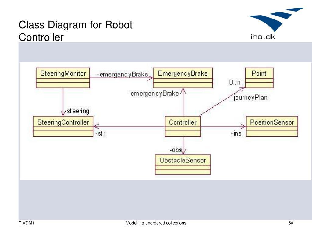 Class Diagram for Robot