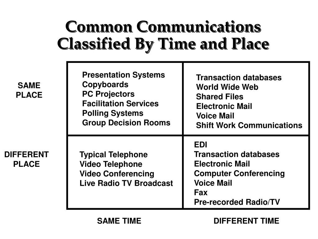 Common Communications Classified By Time and Place