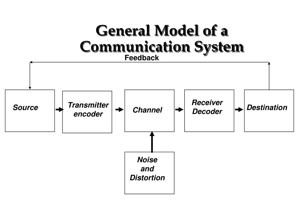 General Model of a Communication System