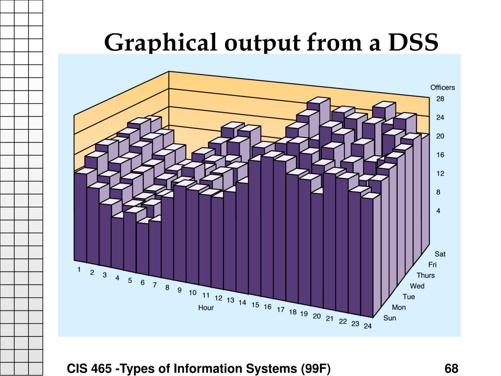 Graphical output from a DSS