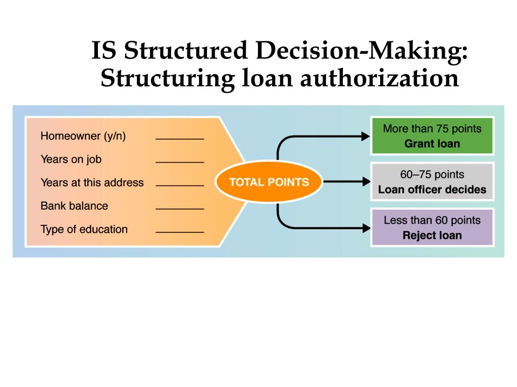 IS Structured Decision-Making: