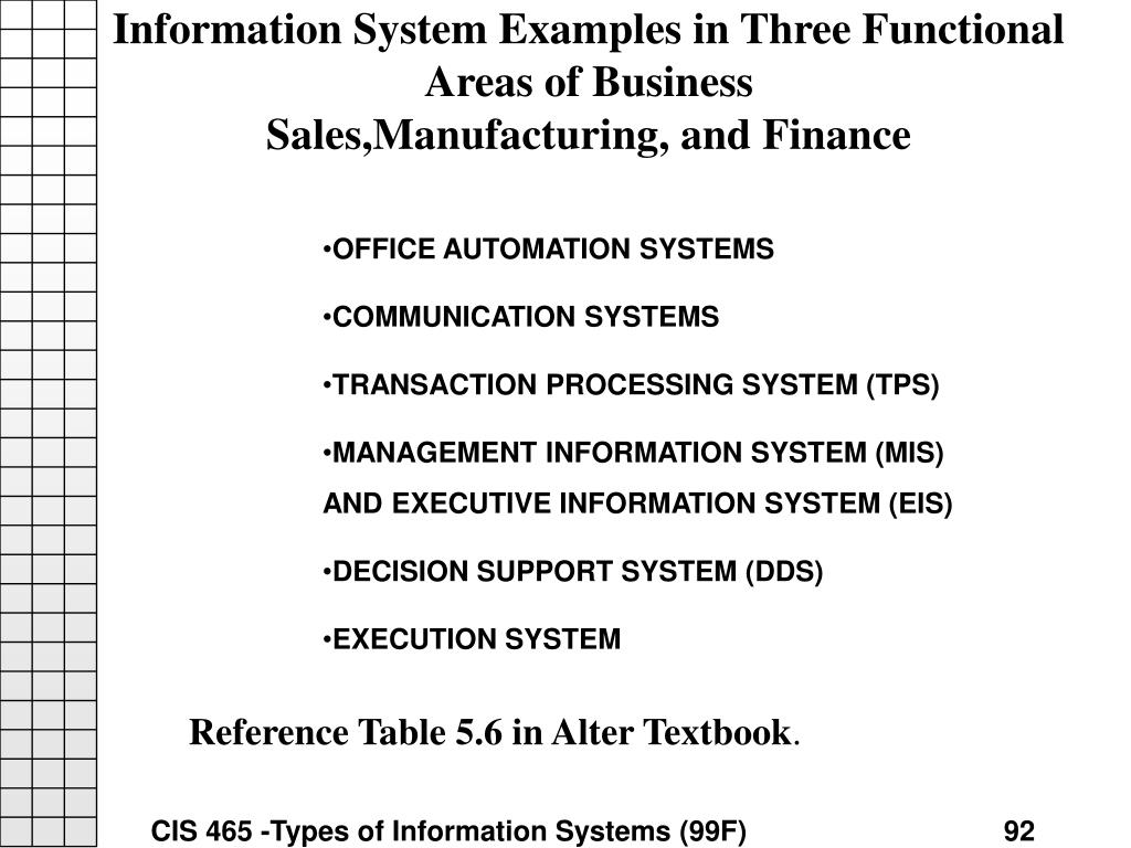 Information System Examples in Three Functional Areas of Business