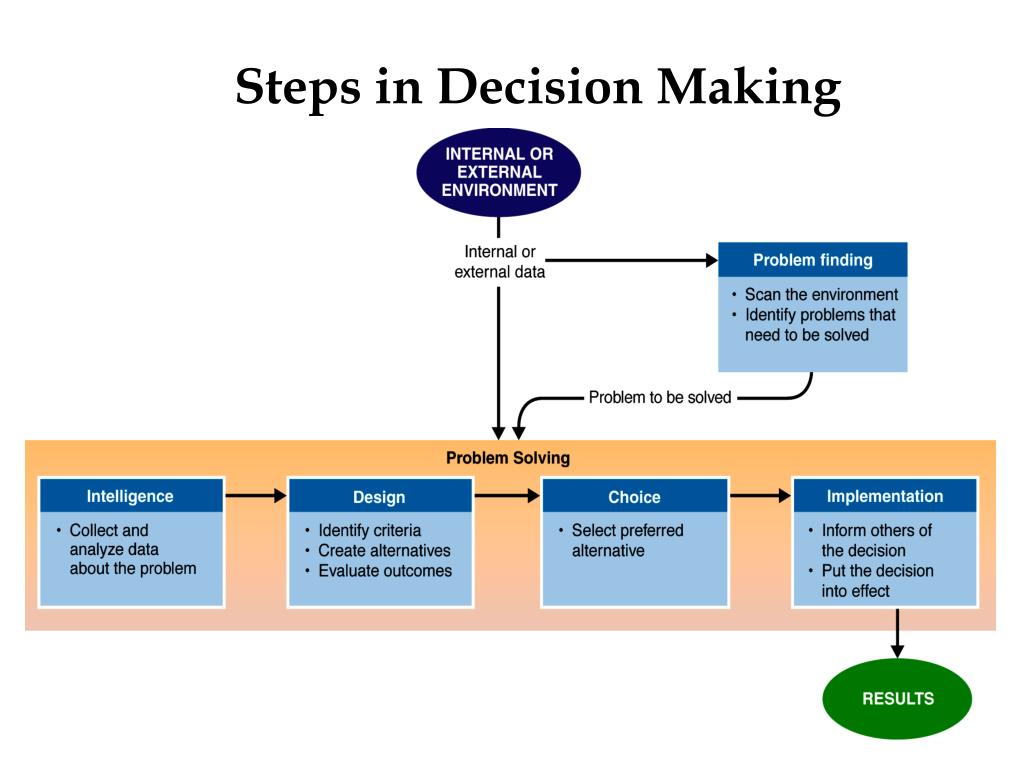 Steps in Decision Making