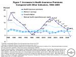 figure 7 increases in health insurance premiums compared with other indicators 1988 2009