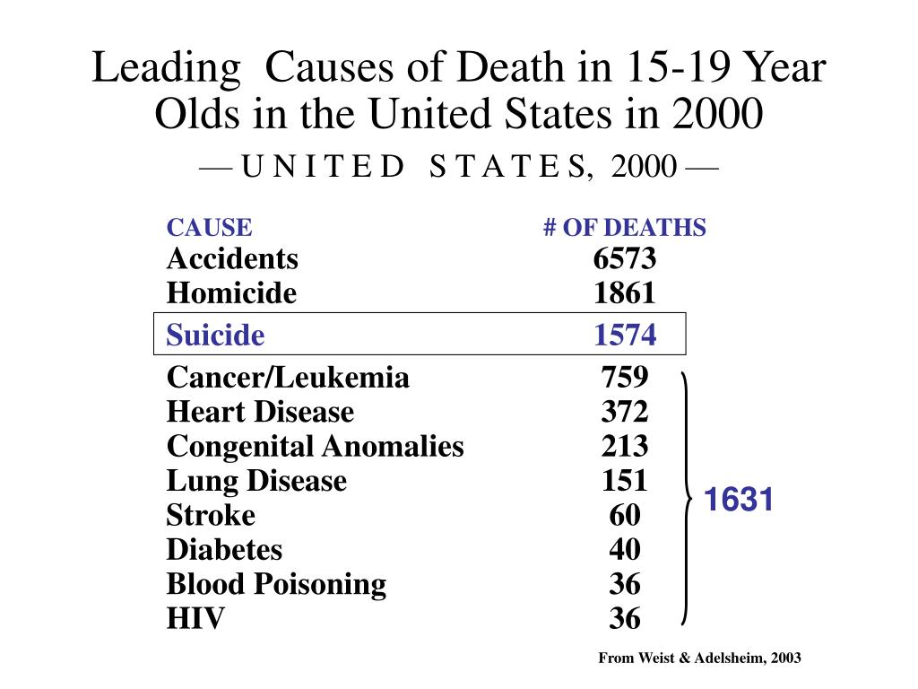 Leading  Causes of Death in 15-19 Year Olds in the United States in 2000