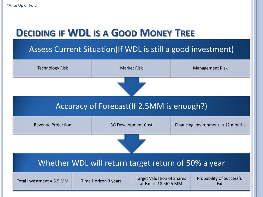 Deciding if WDL is a Good Money Tree