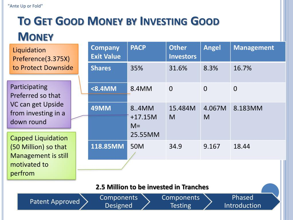 To Get Good Money by Investing Good Money