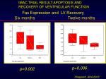 fas expression and lv recovery