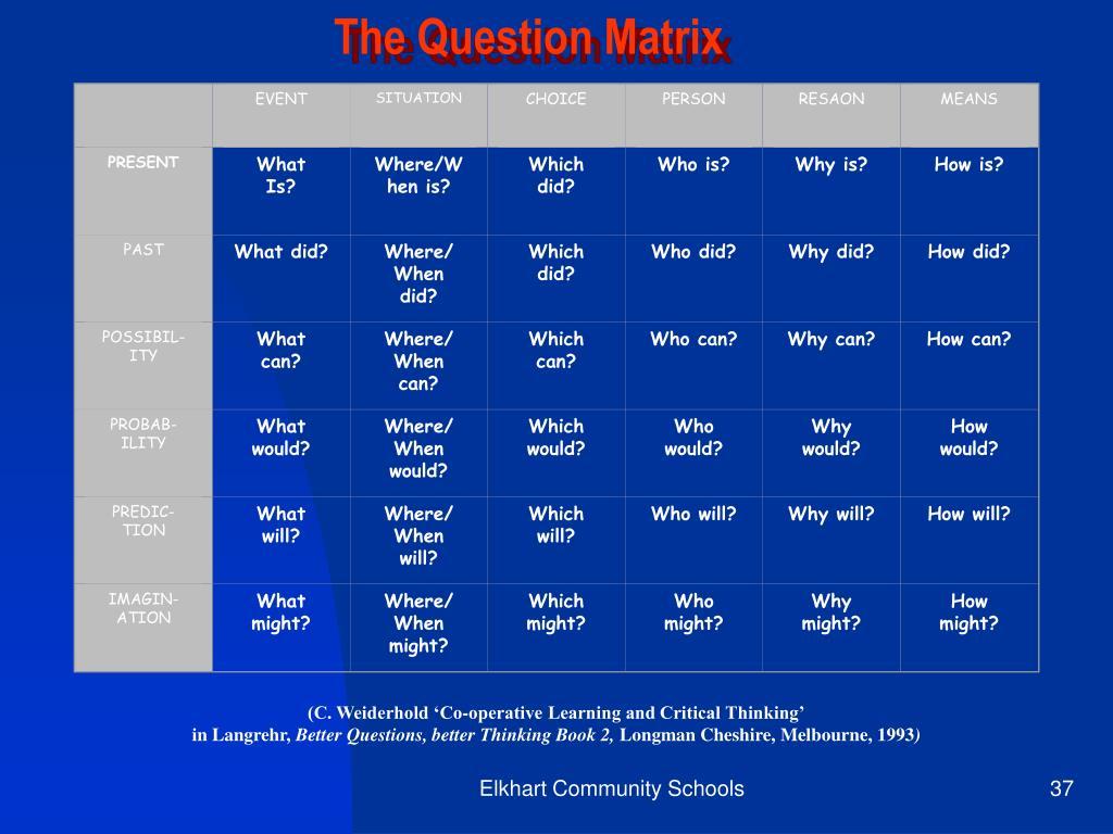The Question Matrix