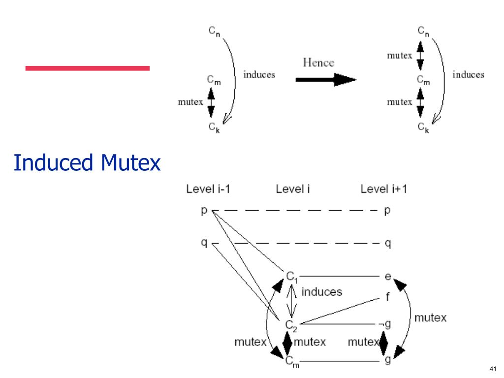Induced Mutex