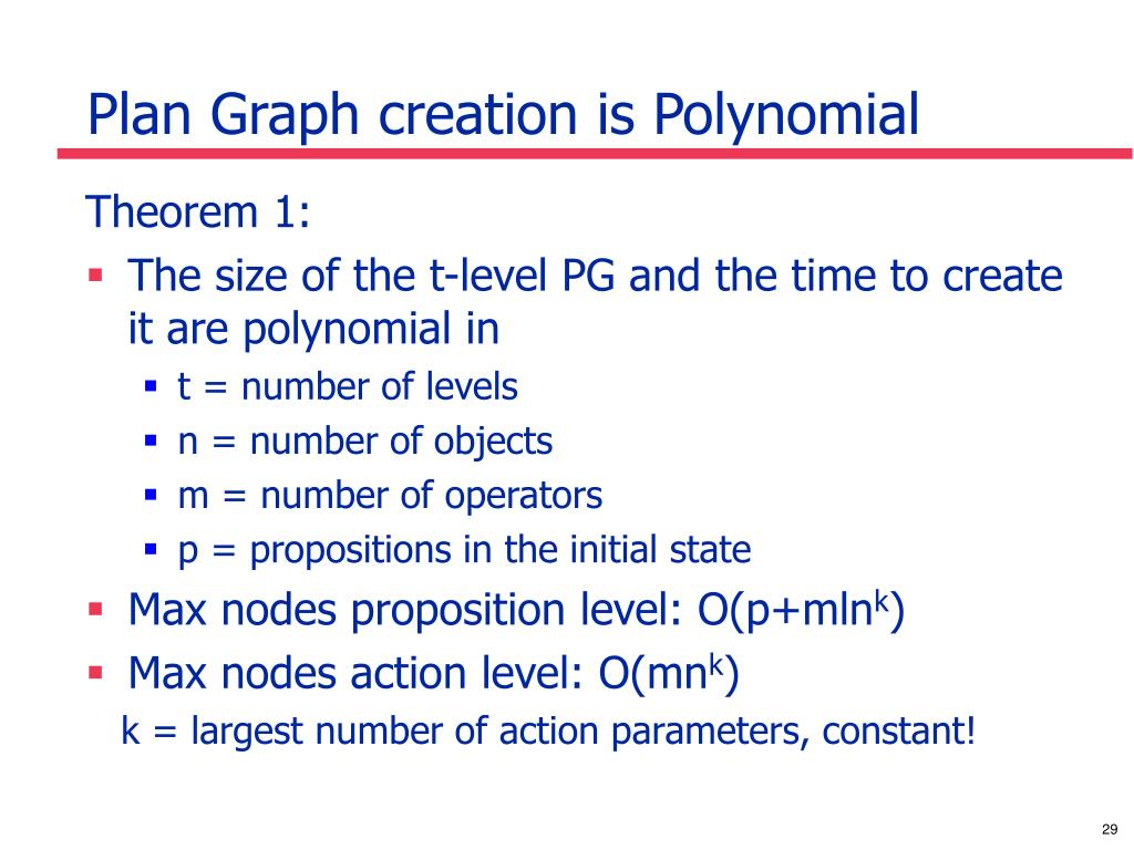 Plan Graph creation is Polynomial