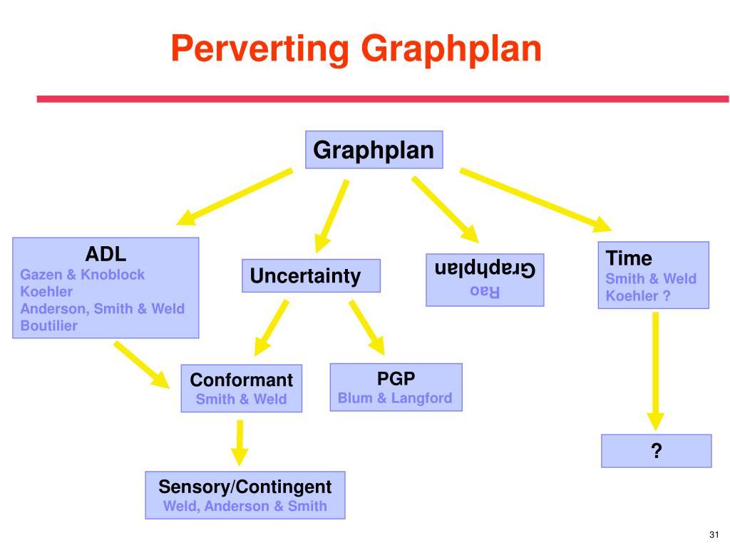 Perverting Graphplan