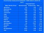 incremental employment between 1999 2000 2004 05 lakh