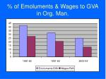 of emoluments wages to gva in org man