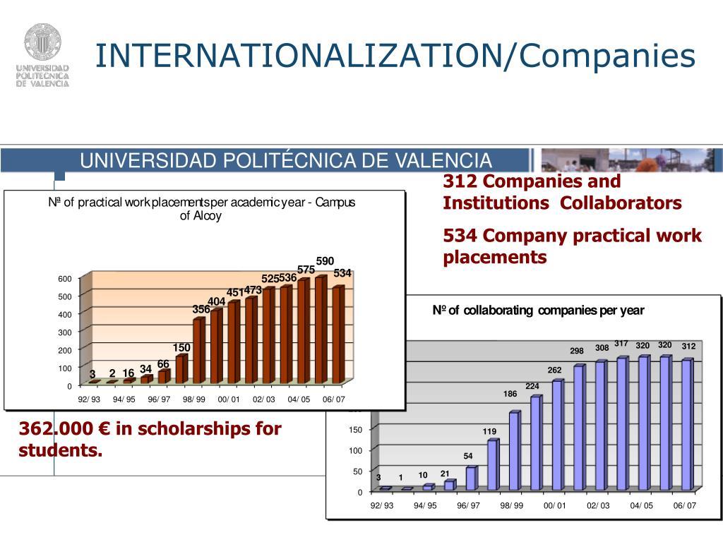 INTERNATIONALIZATION/Companies