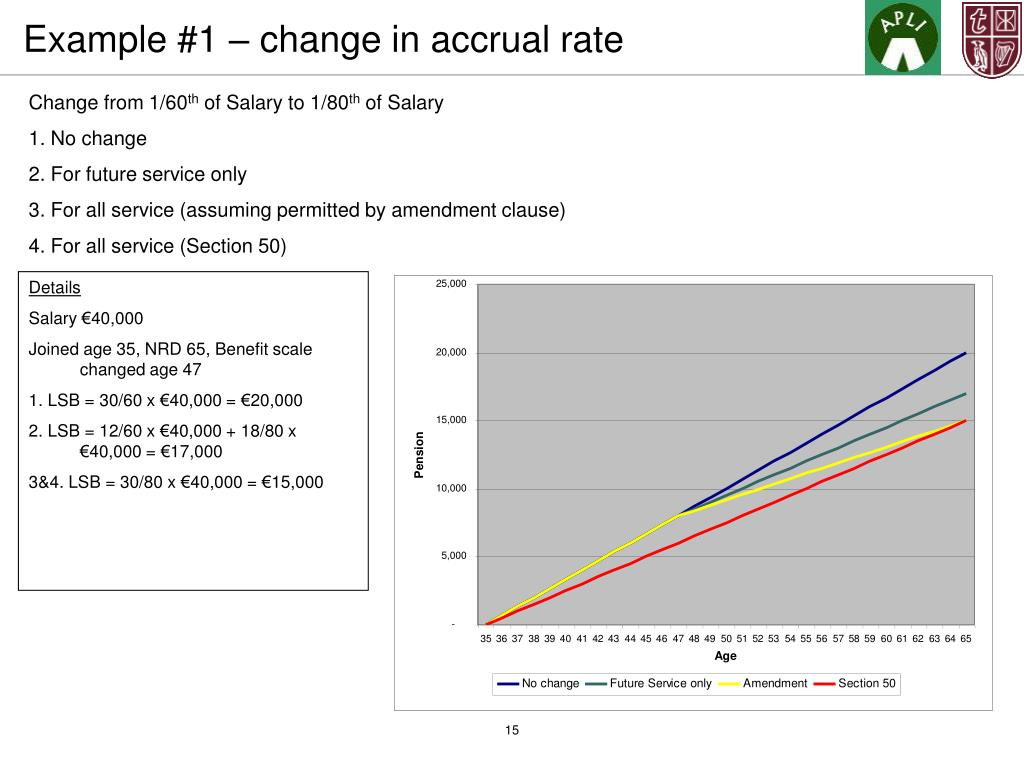 Example #1 – change in accrual rate