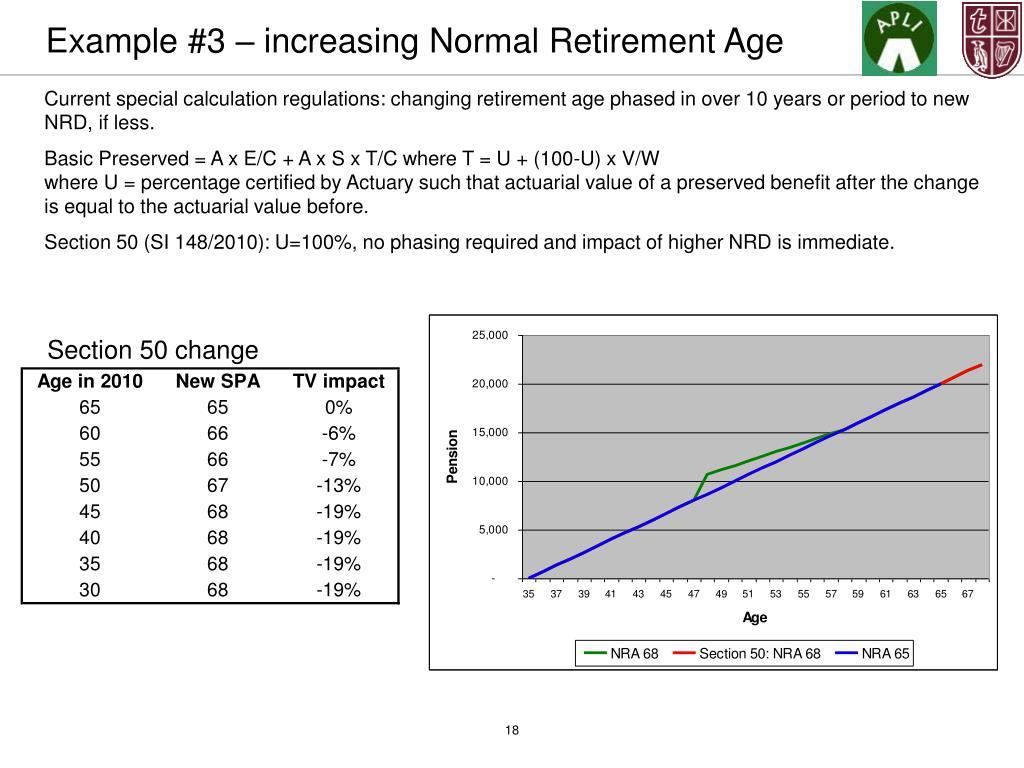 Example #3 – increasing Normal Retirement Age