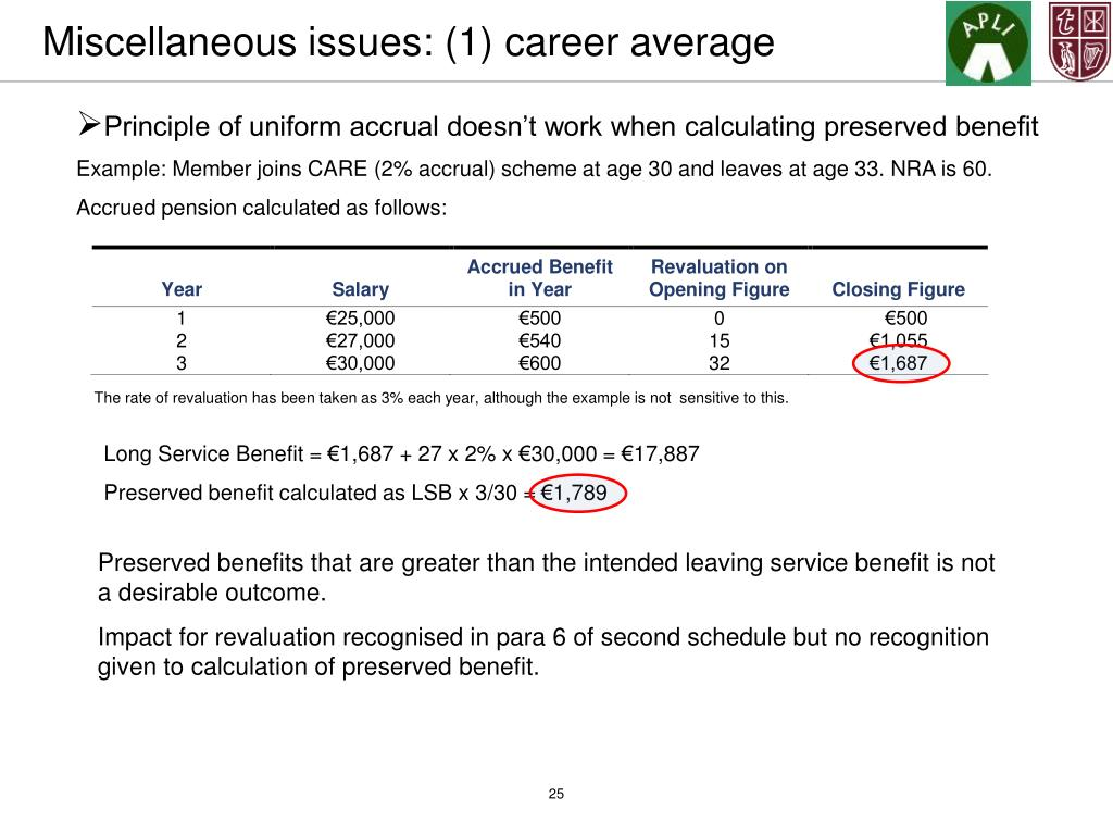 Miscellaneous issues: (1) career average