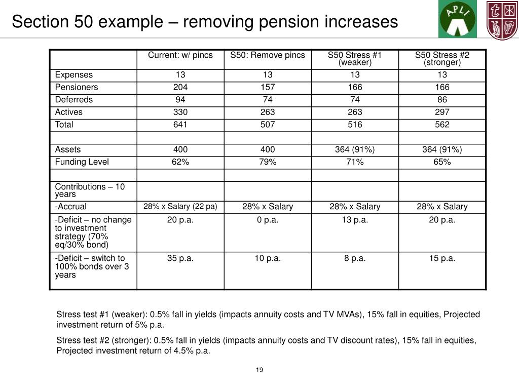 Section 50 example – removing pension increases