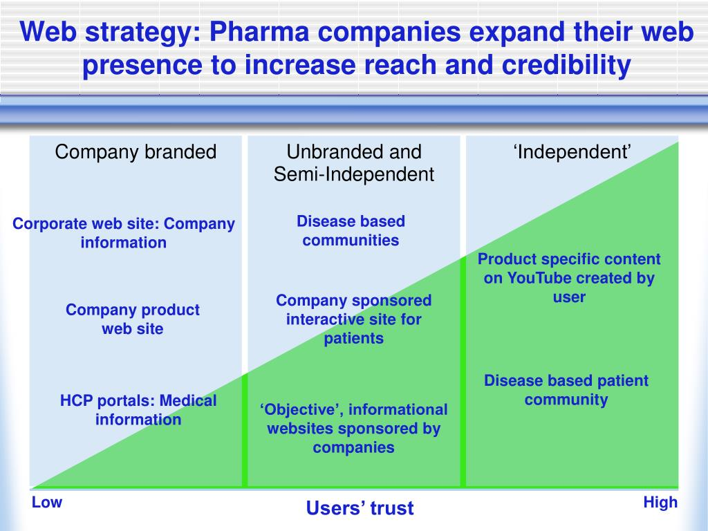 Web strategy: Pharma companies expand their web presence to increase reach and credibility
