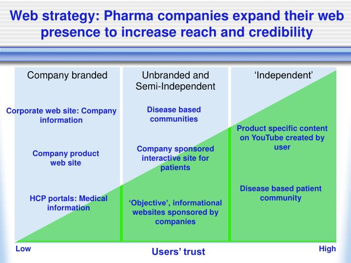 Web strategy pharma companies expand their web presence to increase reach and credibility