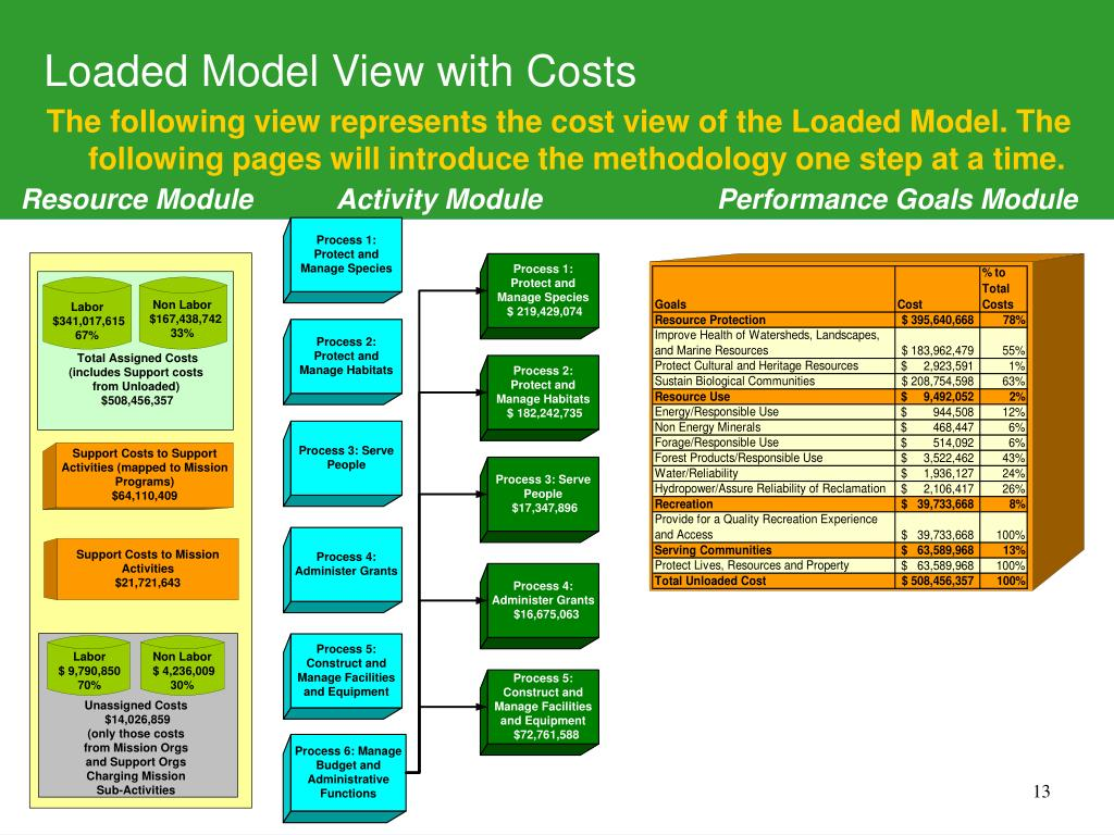 Loaded Model View with Costs