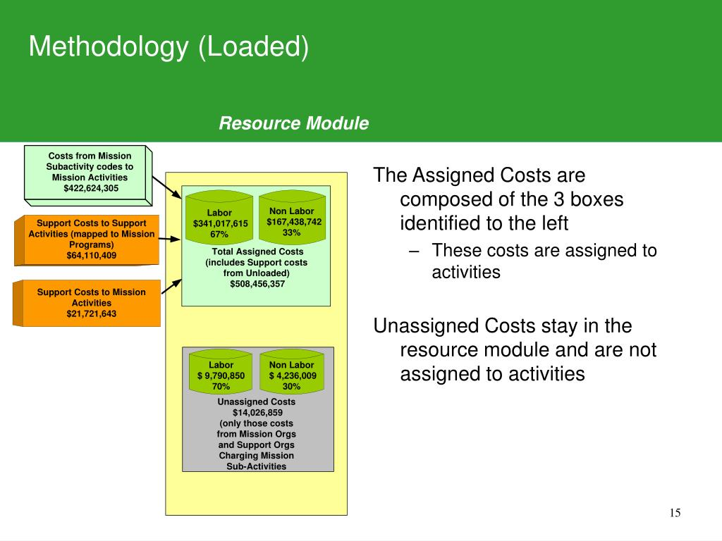 Methodology (Loaded)
