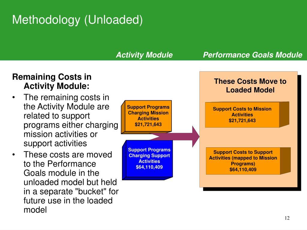 Methodology (Unloaded)