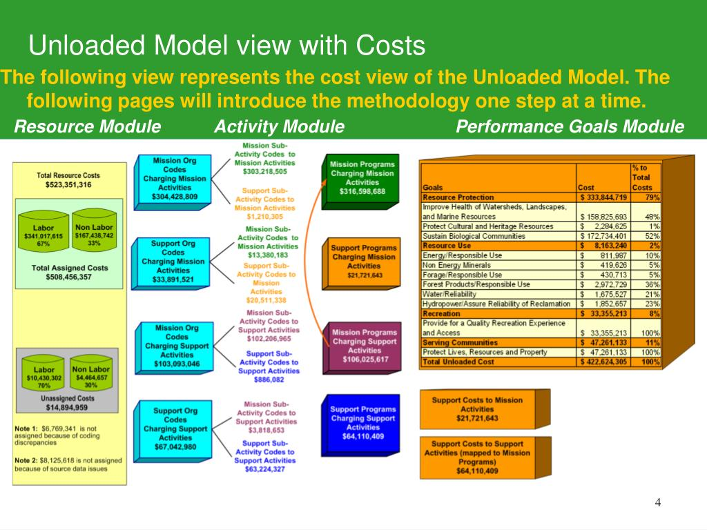 Unloaded Model view with Costs