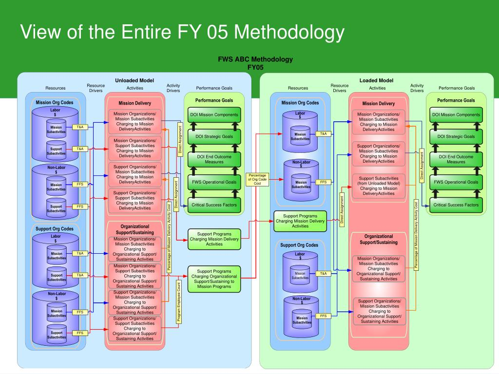 View of the Entire FY 05 Methodology