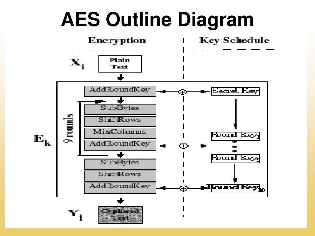 AES Outline Diagram