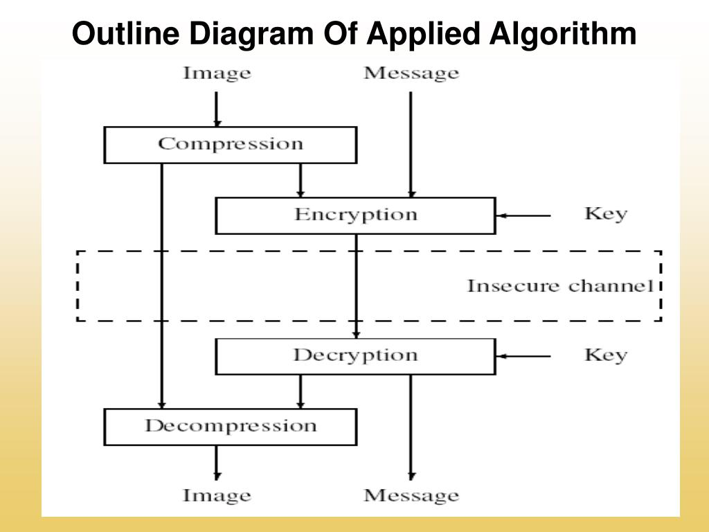 Outline Diagram Of Applied Algorithm