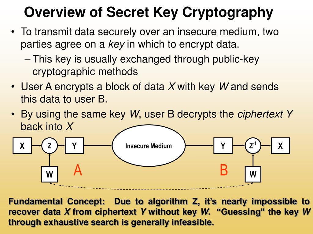 Overview of Secret Key Cryptography