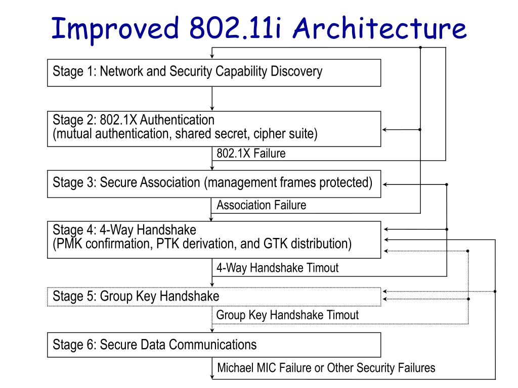 Stage 1: Network and Security Capability Discovery