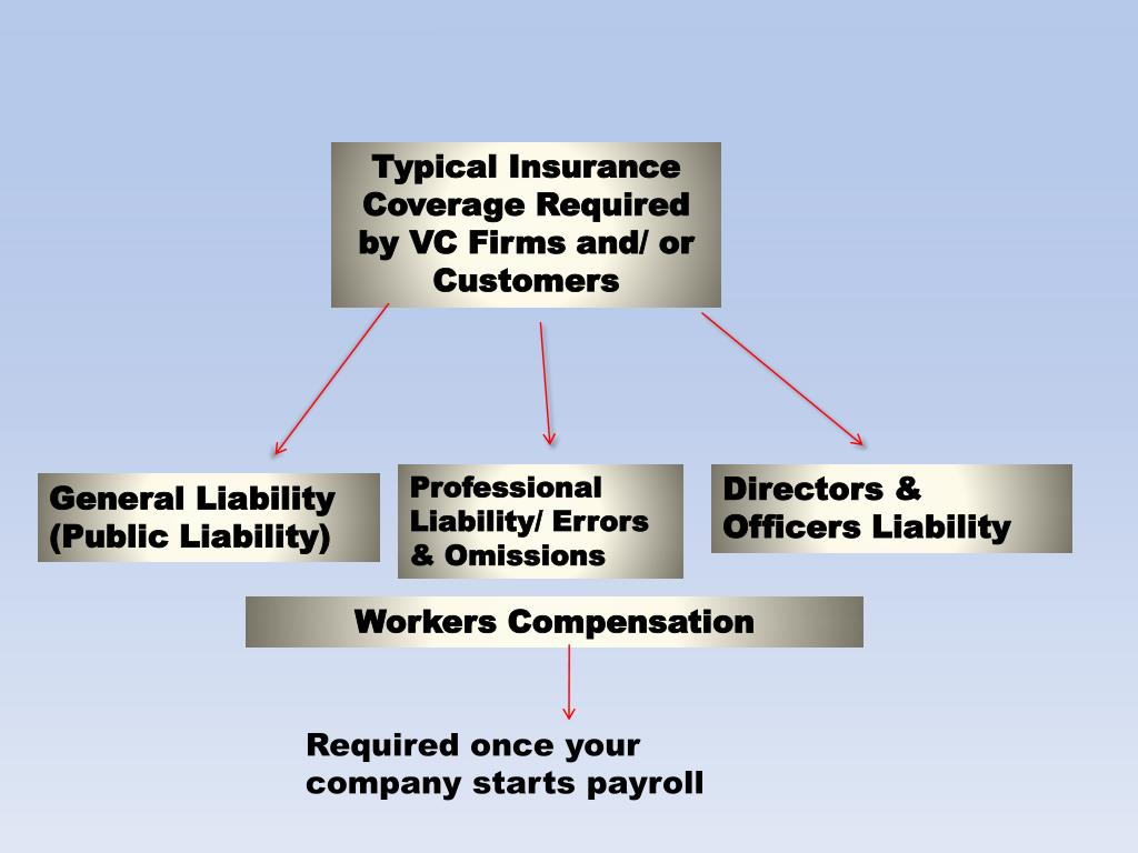 Typical Insurance Coverage Required by VC Firms and/ or Customers