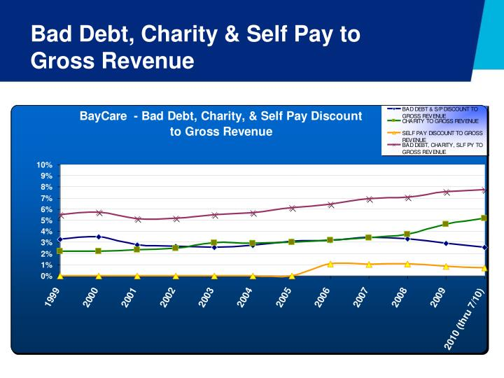 Bad Debt, Charity & Self Pay to