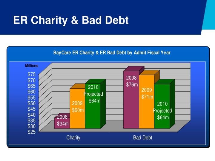 ER Charity & Bad Debt