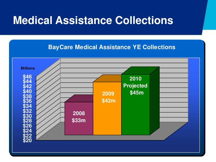 Medical Assistance Collections