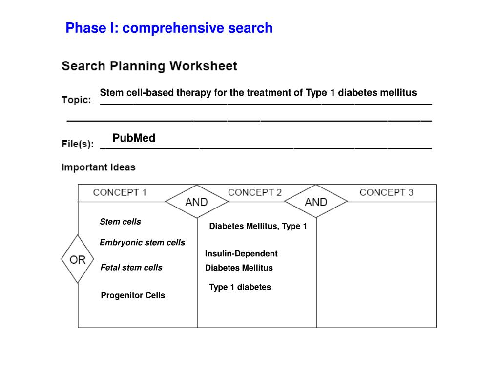 Phase I: comprehensive search