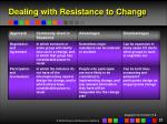 dealing with resistance to change