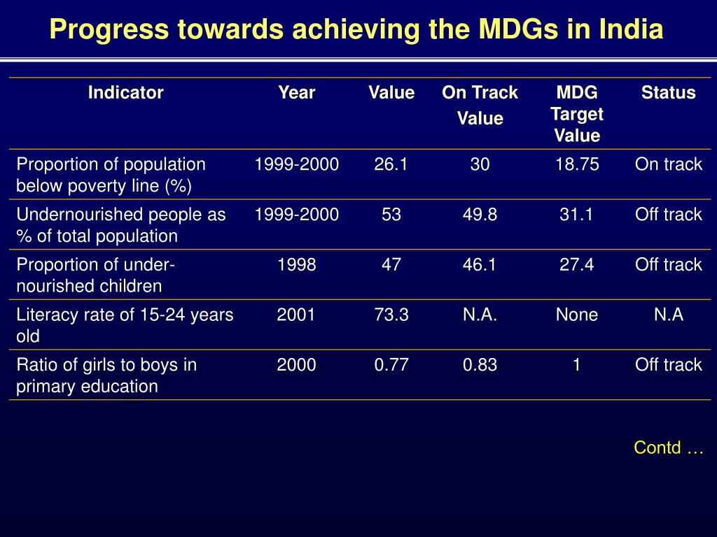 Progress towards achieving the MDGs in India