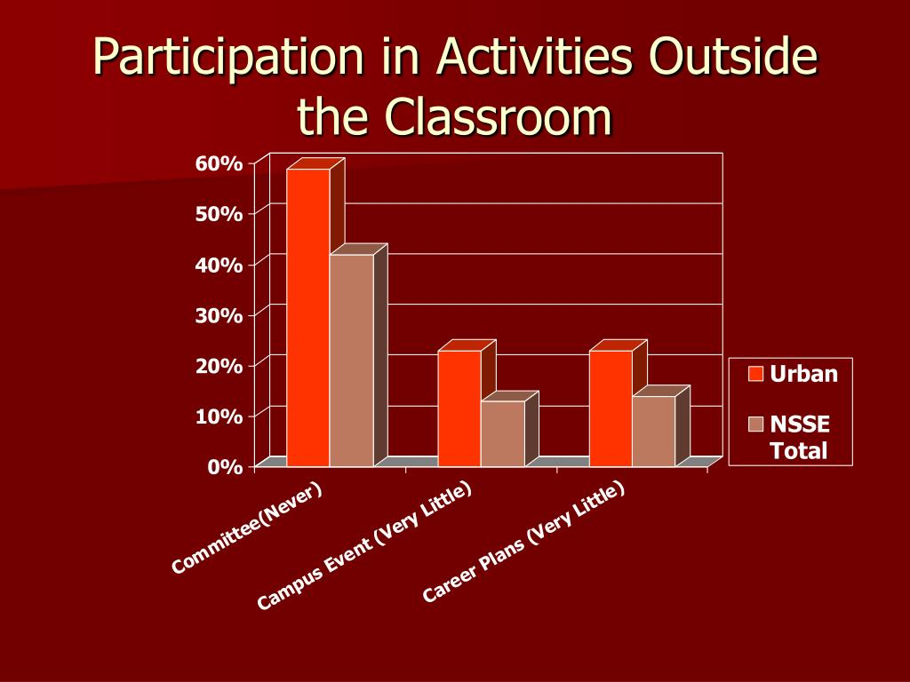 Participation in Activities Outside the Classroom